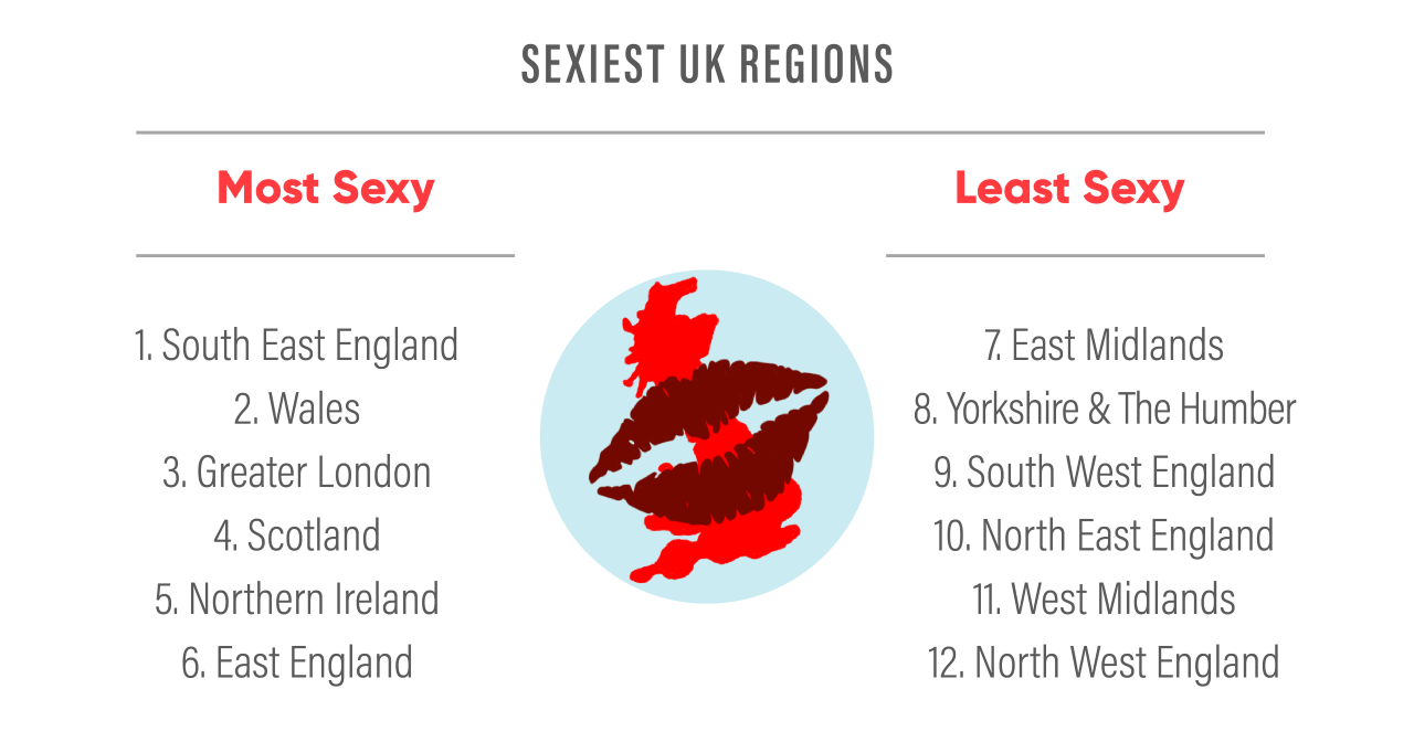 Sexiest UK region results